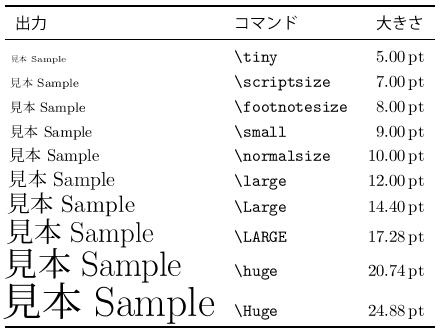 LaTeXコマンド集 - 文字サイズ