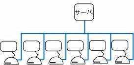 ネットワークの概念図