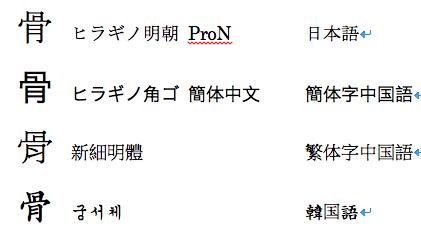 CJK における字形の違い